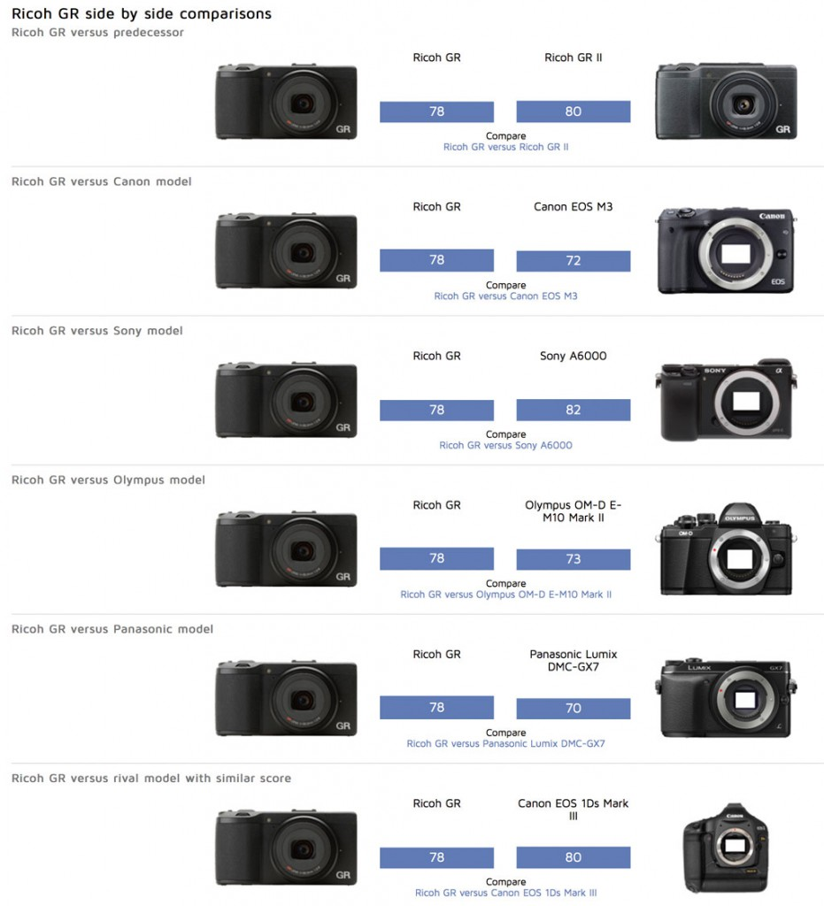 Comparativas sensor para cámara Ricoh Gr